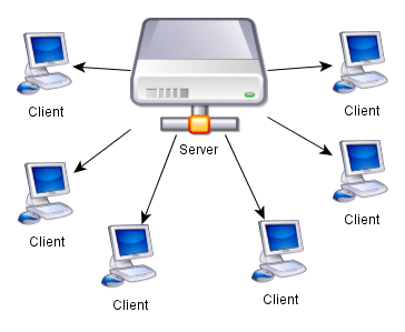 4 Benefits On Offer Through Server Based Networks