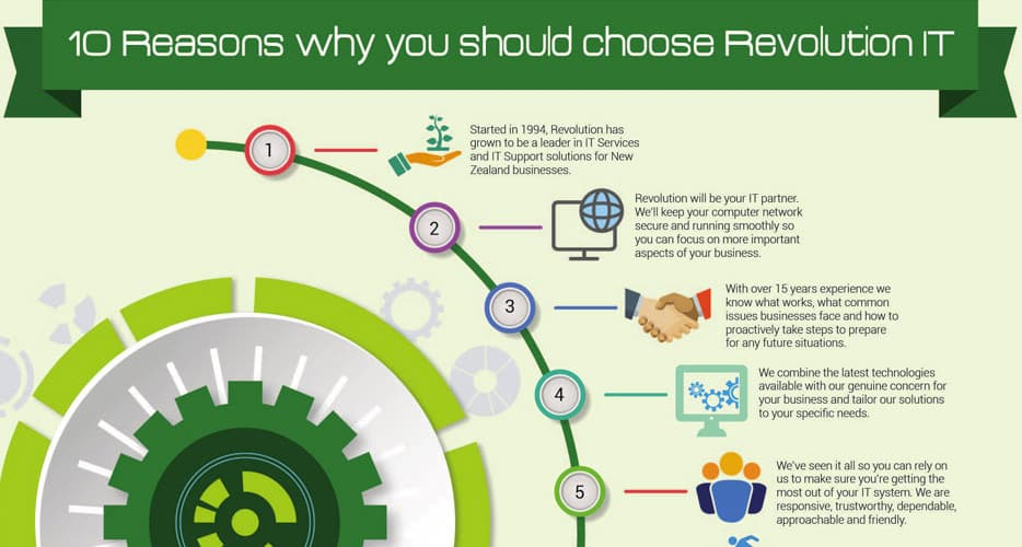 10 Reasons why you should choose Revolution IT